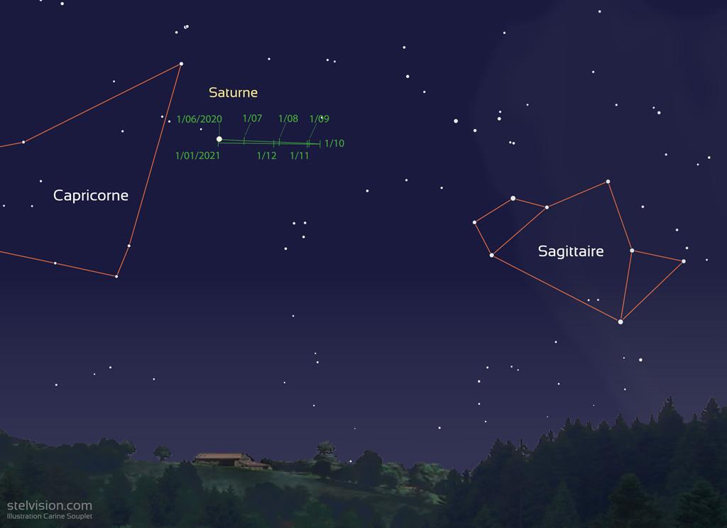 Carte montrant la position de Saturne de mois en mois, entre les constellations du Capricorne et du Sagittaire.