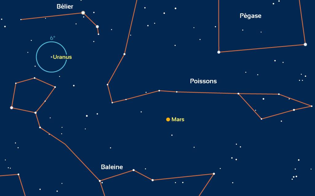 Carte montrant les positions de Mars et Uranus (invisible à l'œil nu) dans la nuit du 22 au 23 juillet 2020. Pour les autres dates, les positions sont légèrement différentes. Le cercle bleu autour d'Uranus correspond au champ d'une paire de jumelles 10x50 (6°).