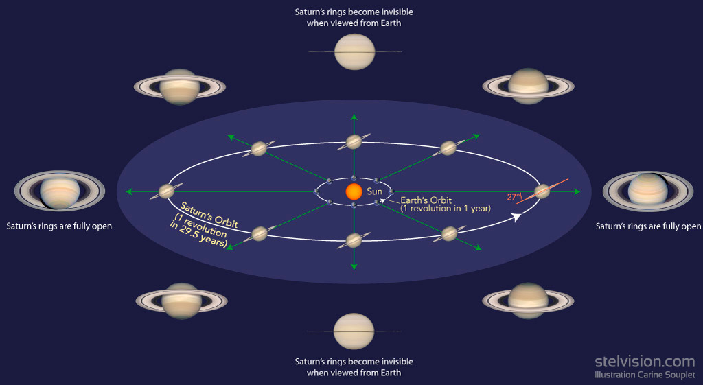 Diagram illustrating the how Saturn's rings are tilted when observed from Earth.