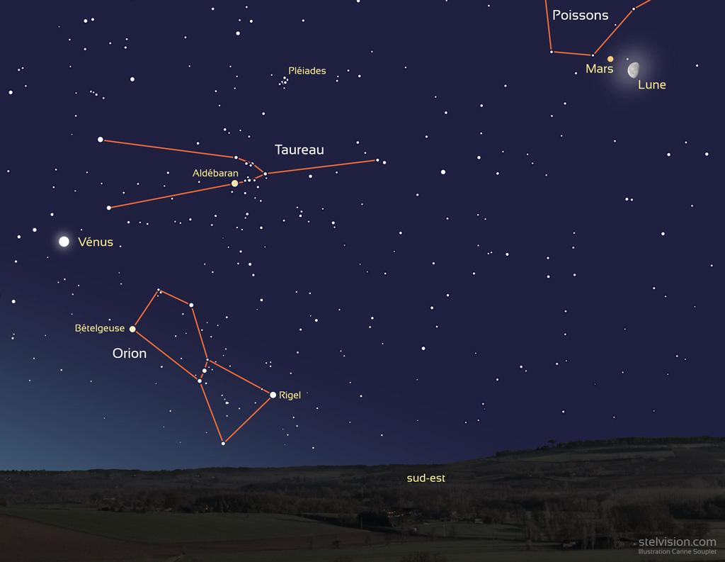 Au matin du 9 août, position de Mars, la Lune et Vénus peu avant l'aube, au sud-est, alors que les constellations hivernales se lèvent. Mars et la Lune gibbeuse sont dans la constellation des Poissons et Vénus se trouve entre le Taureau et Orion.