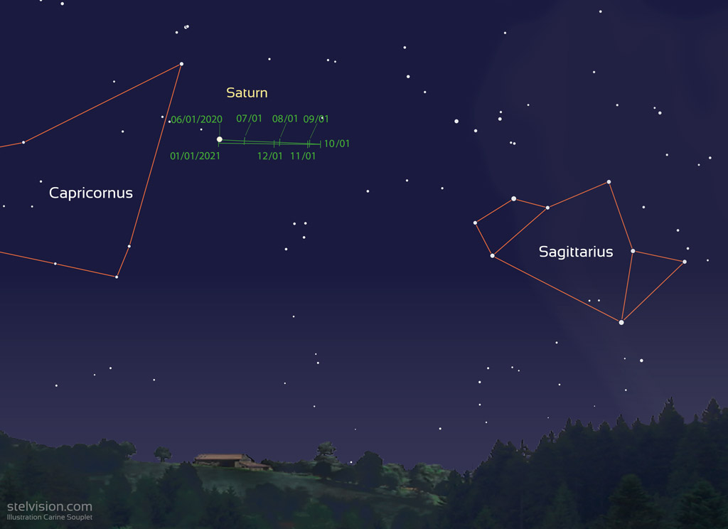 Map showing the position of Saturn from month to month, between the constellations Capricorn and Sagittarius.