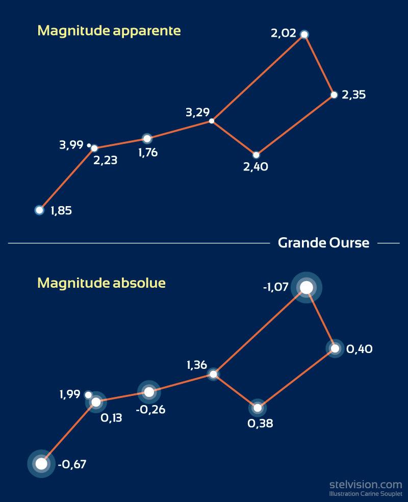 Représentation de la constellation de la Grande Ourse avec les valeurs de magnitude et l'aspect équivalent pour chaque étoile. En haut, pour la magnitude apparente, en bas, pour la magnitude absolue.