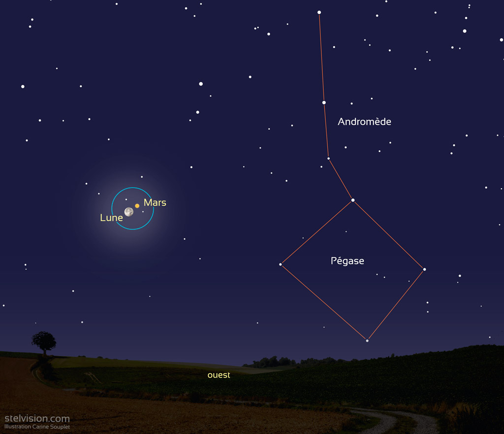 Illustration showing the position of the Moon and Mars around 7am on October 3rd, 2020. The blue circle corresponds to a field of view of 6 degrees which can be seen with a pair of 10×50 binoculars. Mars and the Moon are above the western horizon, within one degree of each other.