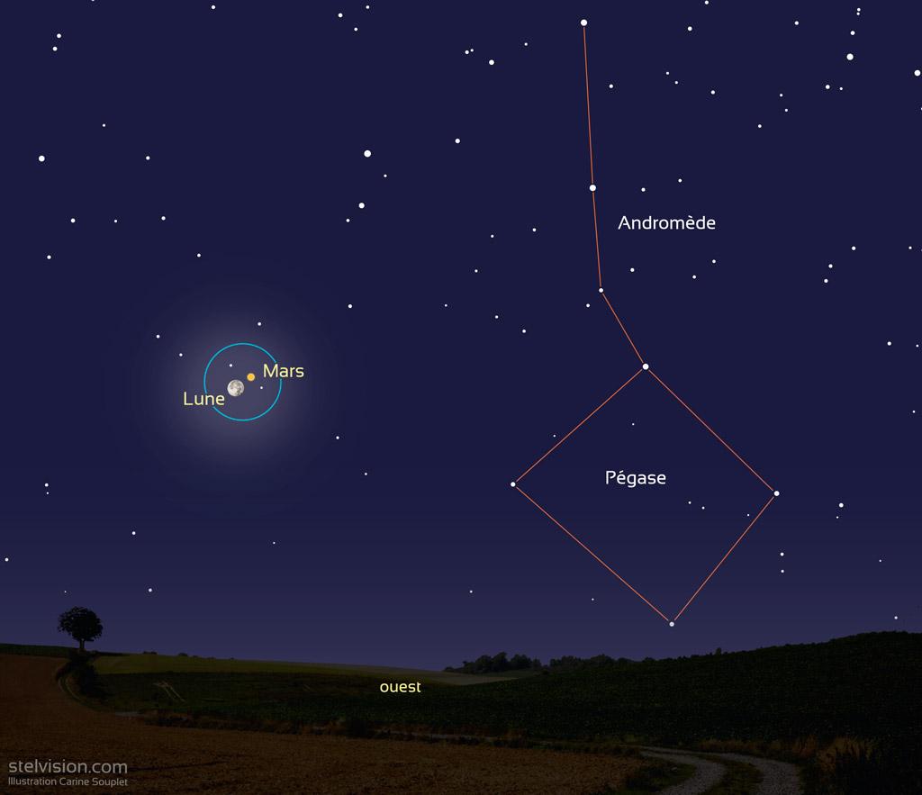 Illustration montrant la position de la Lune et de Mars vers 7h le 3 octobre 2020. Le cercle bleu correspond à un champ de 6 degrés typique d'une paire de jumelles 10x50. Mars et la Lune sont au dessus de l'horizon ouest, à moins d'un degré l'un de l'autre.