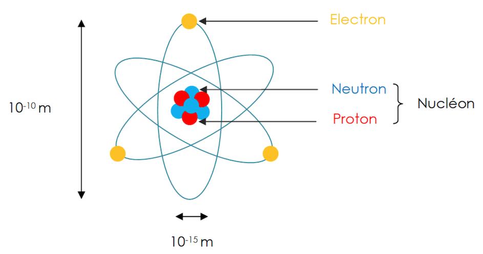 Représentation schématique d'un atome : noyau avec des cercles bleus et rouges collés qui représentent les neutrons et protons, et autour des cercles jaunes qui gravitent, les électrons.