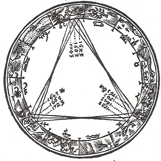 Gravure montrant la position de la Grande conjonction par rapport au bandeau des constellations du zodiaque.