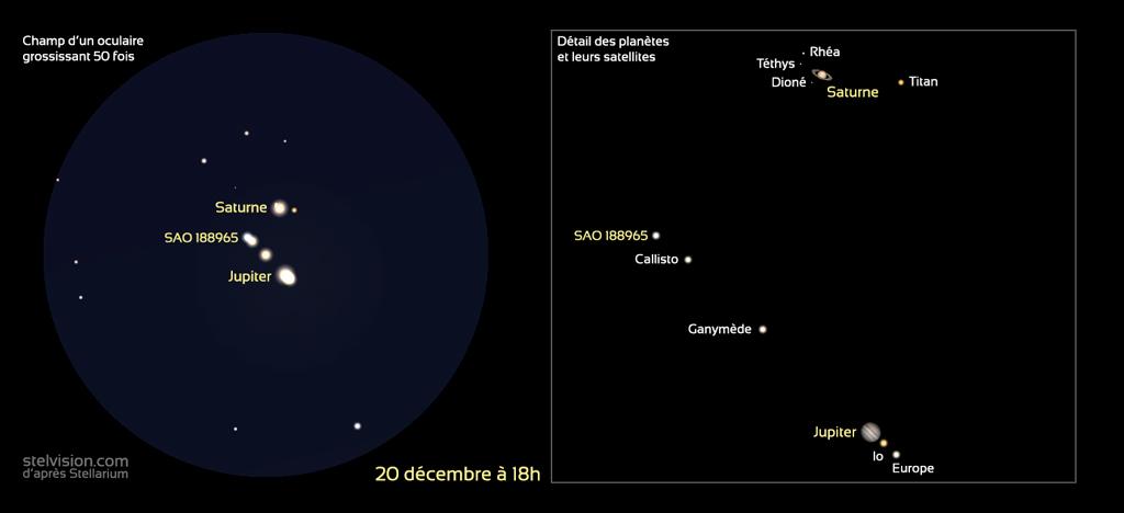 Représentation des planètes Jupiter et Saturne et leurs satellites avec un grossissement de 50 fois (à gauche) et agrandissement avec identification des satellites à droite, à la date du 20 décembre 2020.