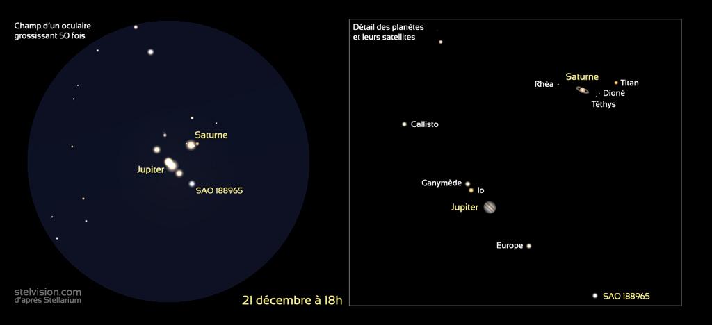 Représentation des planètes Jupiter et Saturne et leurs satellites avec un grossissement de 50 fois (à gauche) et agrandissement avec identification des satellites à droite, à la date du 21 décembre 2020.
