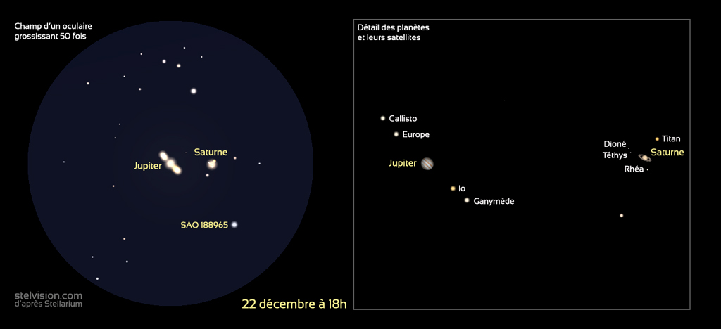 Représentation des planètes Jupiter et Saturne et leurs satellites avec un grossissement de 50 fois (à gauche) et agrandissement avec identification des satellites à droite, à la date du 22 décembre 2020.