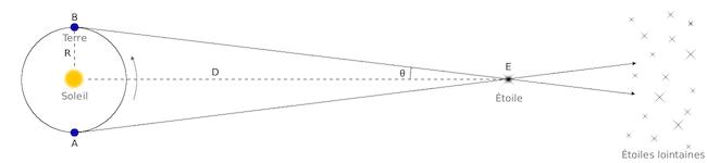 Schéma de la parallaxe stellaire avec à gauche la Terre tournant autour du Soleil, à droite une étoile, et un triangle Soleil-Etoile-Terre, rectangle en le Soleil, qui montre l'angle de parallaxe stellaire teta.