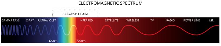 Les gammes de longueurs d'ondes et le spectre solaire : on voit sur un rectangle horizontal avec à gauche le bleu et à droite le rouge, les différentes gammes de longueur d'ondes (gamma, X, UV, spectre solaire, infrarouge, etc.)