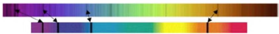 Sur deux fonds multicolores du spectre continu de la lumière blanche (deux longs rectangles horizontaux avec les violet/bleu à gauche et les jaune/rouge à droite), on voit sur le premier les raies d'absorption du Soleil (traits noir) et les quatre raies d'absorption de l'hydrogène sur le rectangle du bas.