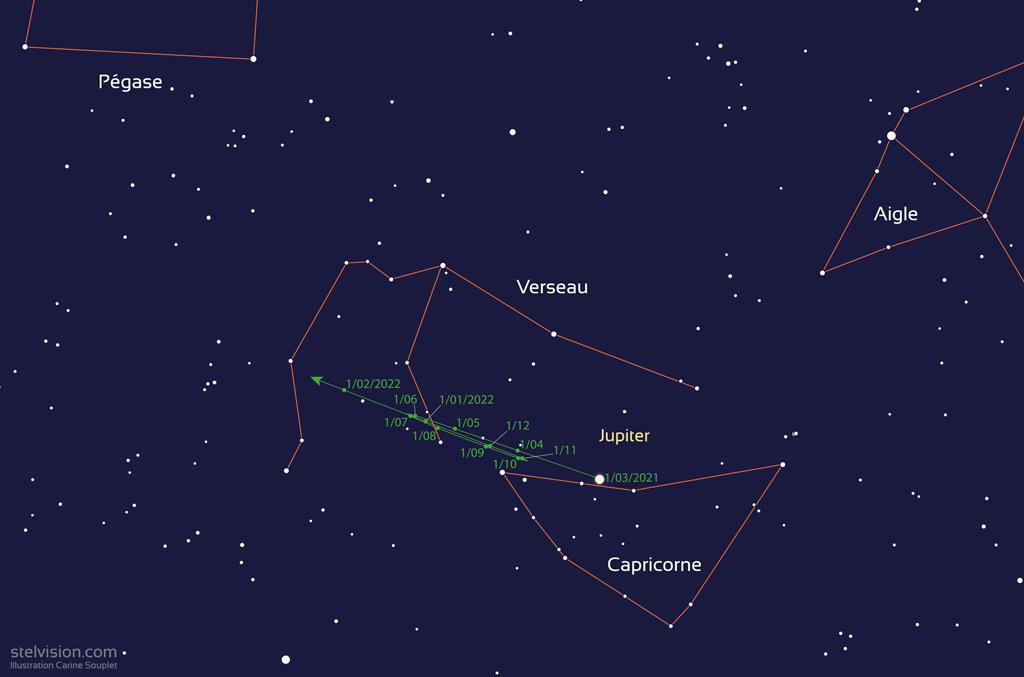 Carte montrant la trajectoire de Jupiter en 2021, entre les constellations du Capricorne et du Verseau.