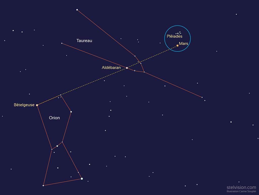 Position de la planète Mars dans la soirée du 3 mars 2021, près des Pléiades. Le cercle bleu représente un champ de 6° caractéristique d'une paire de jumelles 10x50. La planète Mars est alignée avec l'étoile Aldébaran du Taureau et l'étoile Bételgeuse d'Orion.