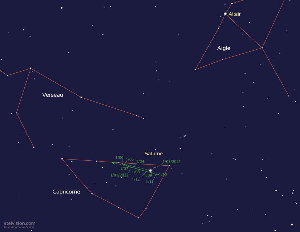Carte montrant la position de Saturne de mois en mois en 2021, dans la constellation du Capricorne.