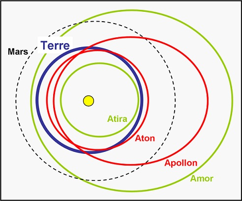 Schéma des quatre types de trajectoires des astéroïdes géocroiseurs. Autour du Soleil, un quasi cercle vert pour les astéroïdes Atira, un quasi cercle rouge pour les Aton, une ellipse rouge pour les Apollon et une ellipse verte pour les Amor ; tout cela comparé à l'orbite terrestre grossièrement représentée par un cercle bleu.