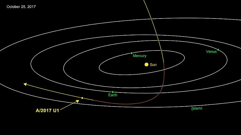 Schéma sur fond noir de la trajectoire d'Oumuamua : on voit le Soleil point jaune au centre, entouré de quatre ellipses blanches en perspective : les orbites de Mercure, Venus, la Terre et Mars. Au milieu de tout cela, passe Oumuamua, trajectoire hyperbolique qui s'approche du Soleil puis de la Terre et repart, dessiné en couleur jaune-marron.