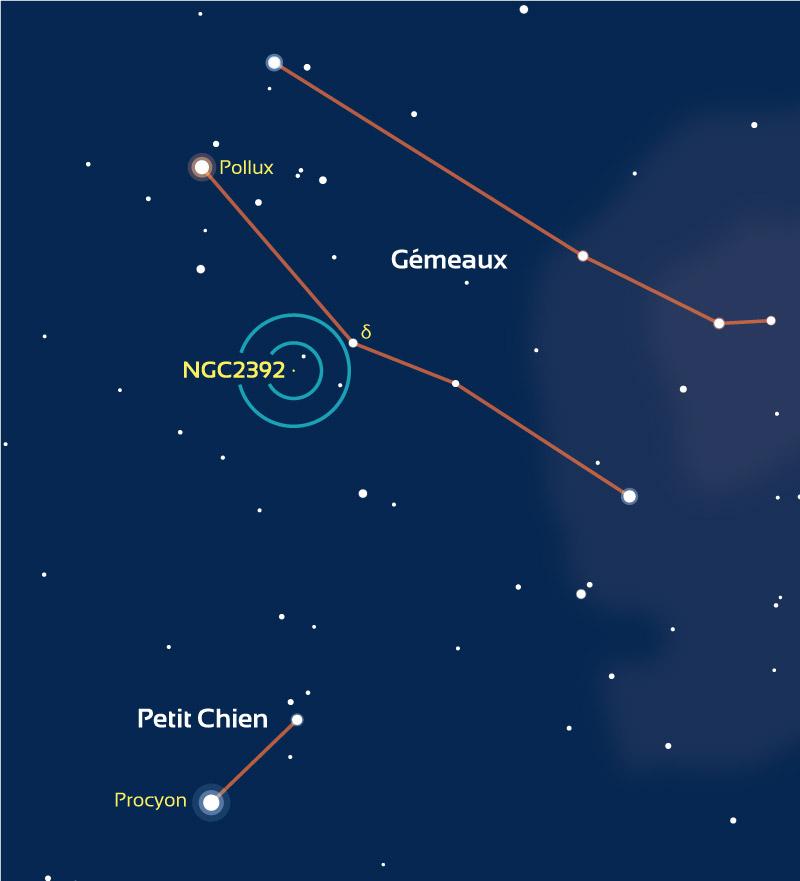 Repérage de la zone où se situe NGC2392 dans les Gémeaux. Les cercles bleus représentent des champs de 4° (typique d'un chercheur) et 2° (champ typique d'un pointeur à mire circulaire).