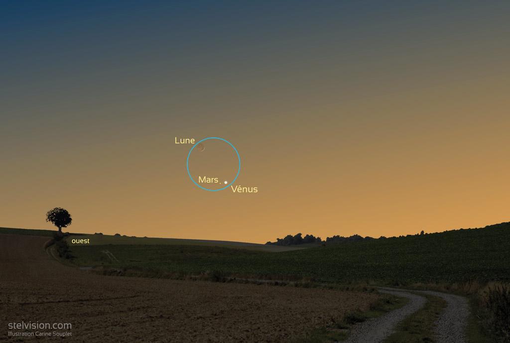 Illustration montrant la position du croissant de Lune et des planètes Vénus et Mars le 12 juillet 2021 vers 22h30 (heure de Paris). Le cercle bleu de 6° correspond au champ couvert par une paire de jumelles de type 10x50. Mars et Vénus sont en bas à droite du cercle bleu, la lune en haut et à gauche.