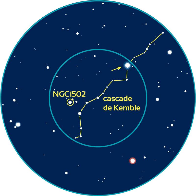 Repérage aux instruments de NGC1502 et de la cascade de Kemble dans la Girafe. Les cercles bleus représentent des champs de 4° (typique d'un chercheur) et 2° (champ d'un oculaire classique grossissant 25 à 30 fois).