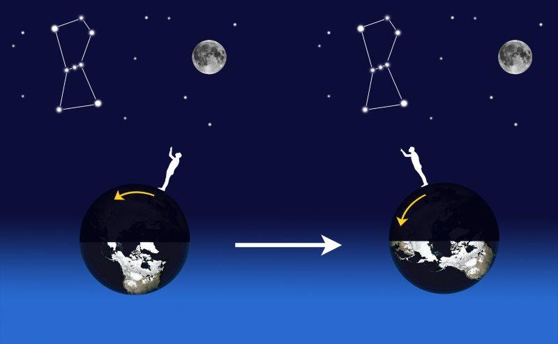 Astronomie Special Debutants Stelvision
